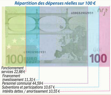 billet dépenses